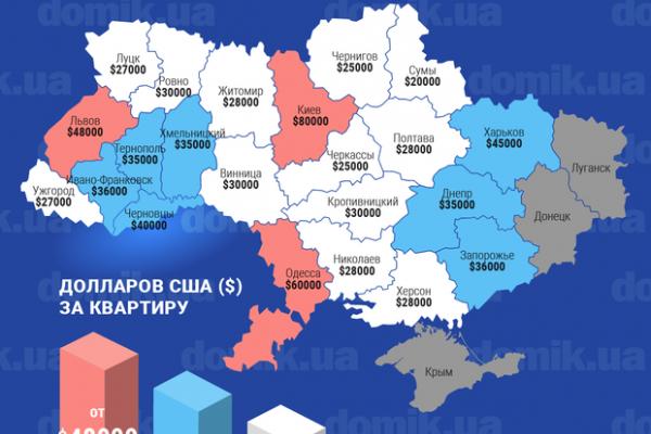 Чернівці на другому місці у рейтингу за цінами на нові квартири у західних обласних центрах (Інфографіка)