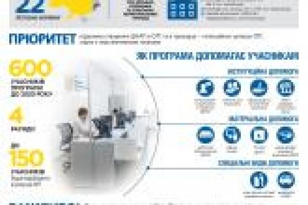 ЦНАПи Буковини долучаться до участі у Програмі «U-LEAD з Європою»