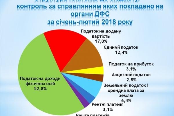 Понад 390 мільйонів гривень перерахували до бюджету буковинські платники податків (Інфографіка)