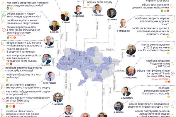 Голова Чернівців бореться за спорт (Інфографіка)