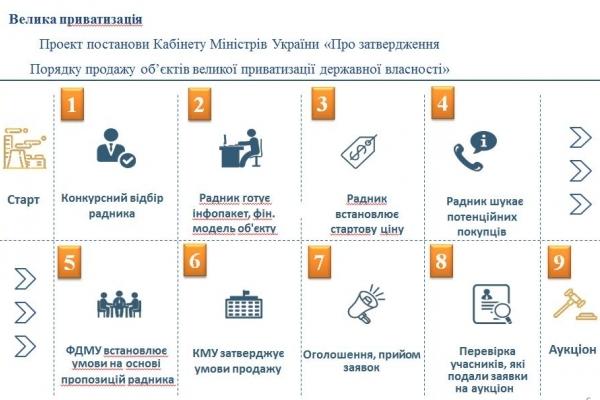 На Буковині запускають чесний і відкритий продаж державних підприємств