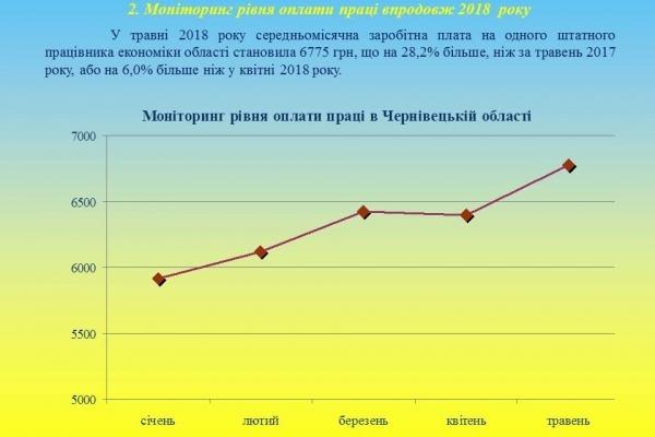 У Чернівецькій області зростає середньомісячна зарплата (Інфографіка)