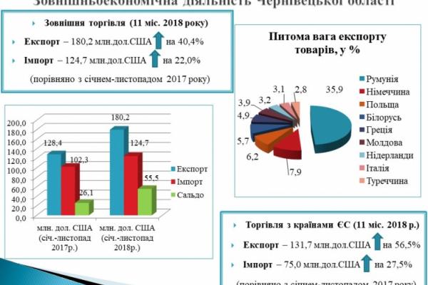 Основним торговельним партнером Чернівецької області за минулий рік залишається Європейський Союз