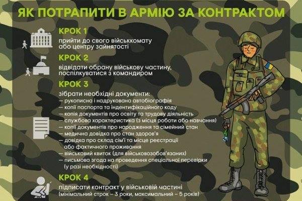 На Буковині триває набір на контрактну службу у ЗСУ!