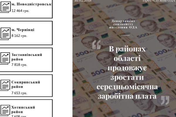 У Чернівецькій області продовжує зростати середньомісячна заробітна плата