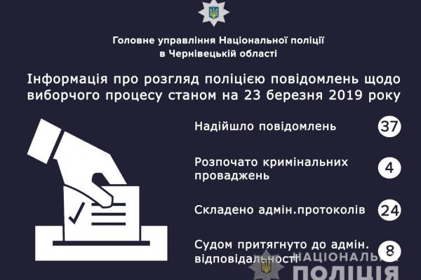 Вибори-2019: поліція Буковини повідомляє про порушення (Інфоргафіка)