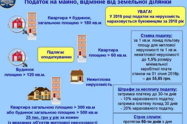 Фіскали закликають буковинців – власників нерухомості звірити дані про своє майно