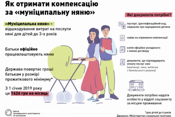 На Буковині за компенсацією на послугу «муніципальна няня» звернулося 18 молодих сімей