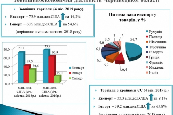 Експорт товарів з Чернівецької області перевищує імпорт на 15 мільйонів доларів США