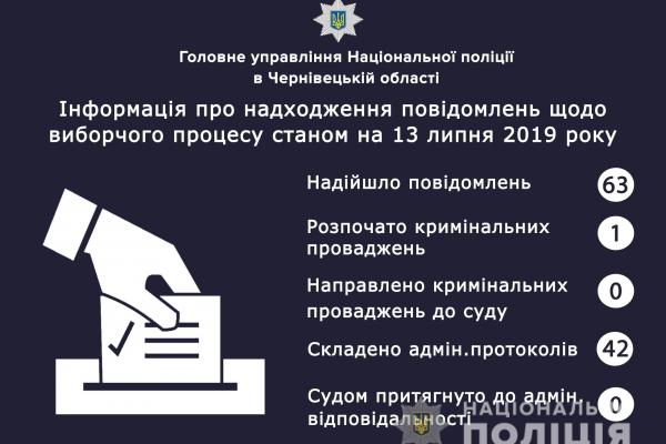 Вибори-2019: інформація поліції Буковини станом на 13 липня