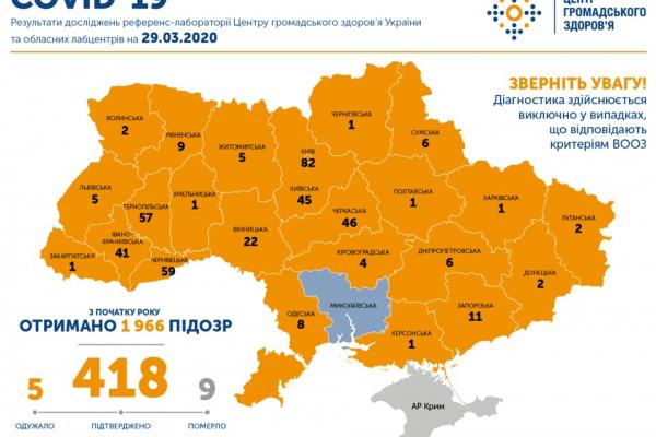 Підтверджено 418 випадків COVID-19 в Україні