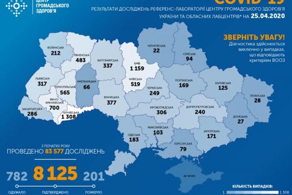 В Україні 25 квітня підтвердили 8 125 випадків COVID-19