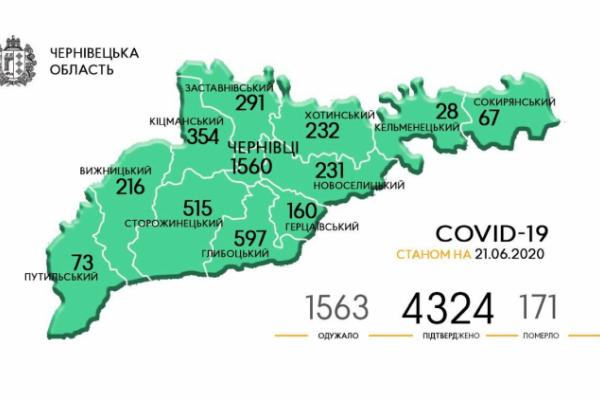 У Чернівецькій області підтверджено 4324 випадки зараження на COVID-19