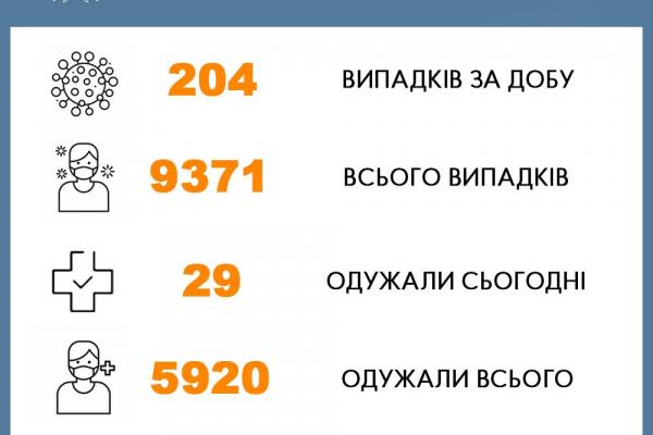 204 буковинці захворіли на COVID-19 за добу