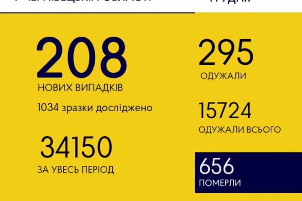 Коронавірус на Буковині: 295 людей одужали
