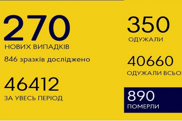 У Чернівецькій області за добу зареєстровано 270 нових випадків SARS-CoV-2