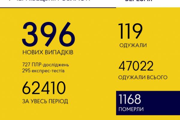 Ситуація з коронавірусом на Буковині не покращується: знову велика кількість хворих