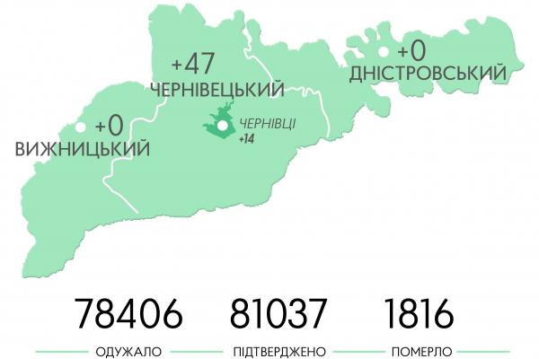 У Чернівецькому районі зареєстровано найбільше випадків зараження коронавірусом