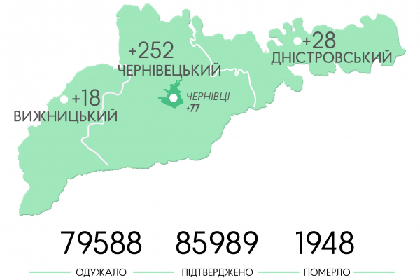 Найбільша кількість заражених коронавірусом - у Чернівецькому районі